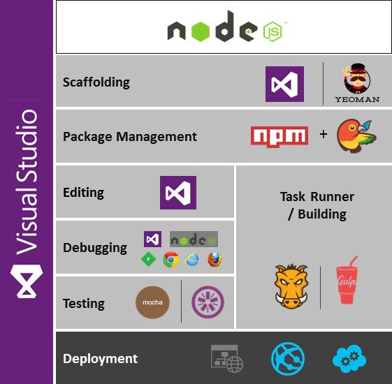 Javascript Dev Stack
